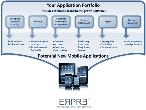 Cloud Mobile Applications