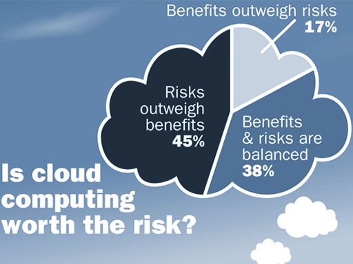 Cloud Risk